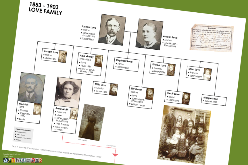 A simple family tree layout, ready for printing on A4 and a easy to use interactive PDF